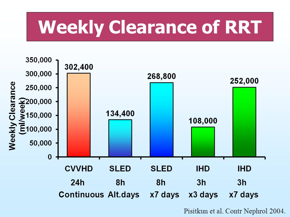 Weekly Clearance of RRT Weekly Clearance (ml/week)
