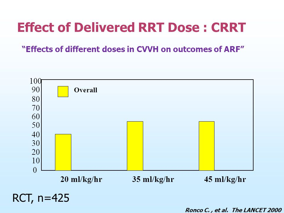 Effect of Delivered RRT Dose : CRRT