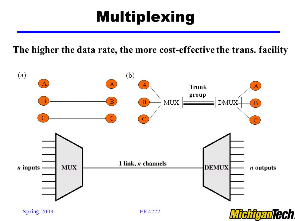 Multiplexing The higher the data rate, the more cost-effective the trans. facility. B. C. A. DMUX.