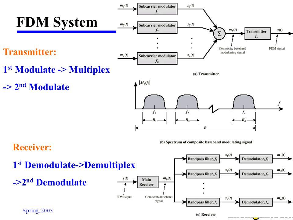 FDM System Transmitter: 1st Modulate -> Multiplex