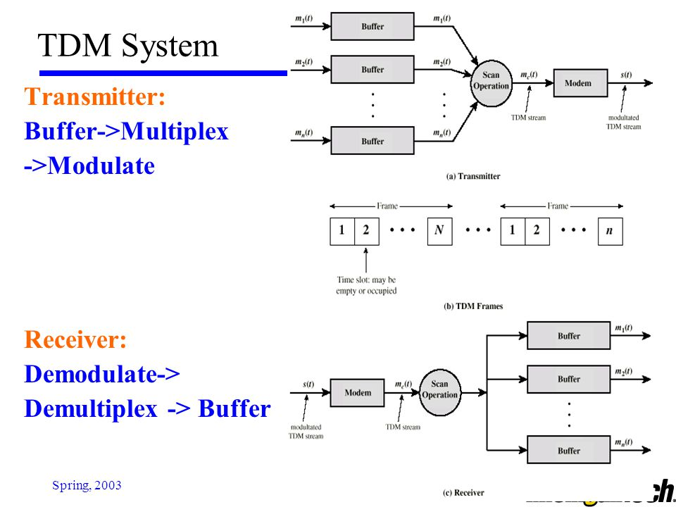 TDM System Transmitter: Buffer->Multiplex ->Modulate Receiver:
