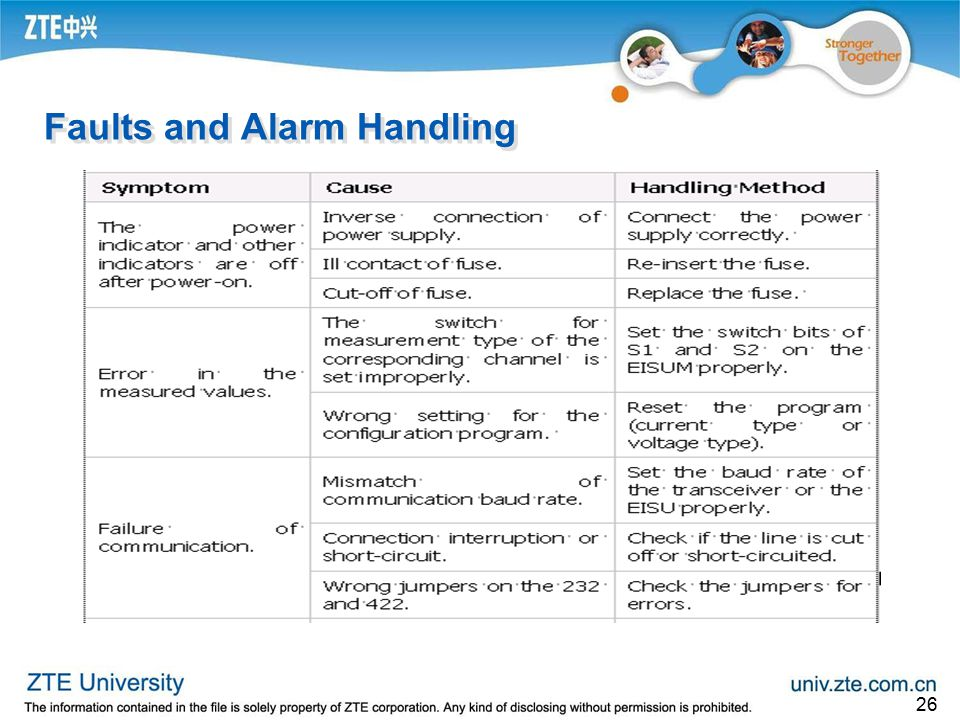 Faults and Alarm Handling