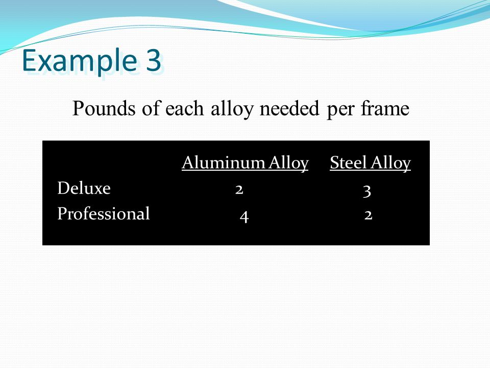 Pounds of each alloy needed per frame