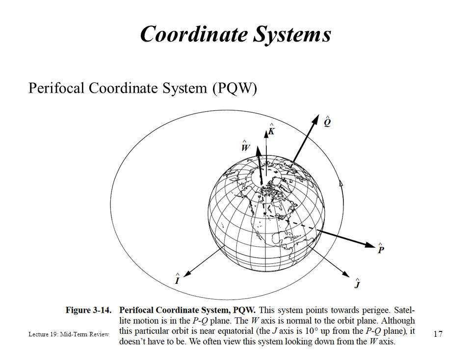 Coordinate Systems Perifocal Coordinate System (PQW)