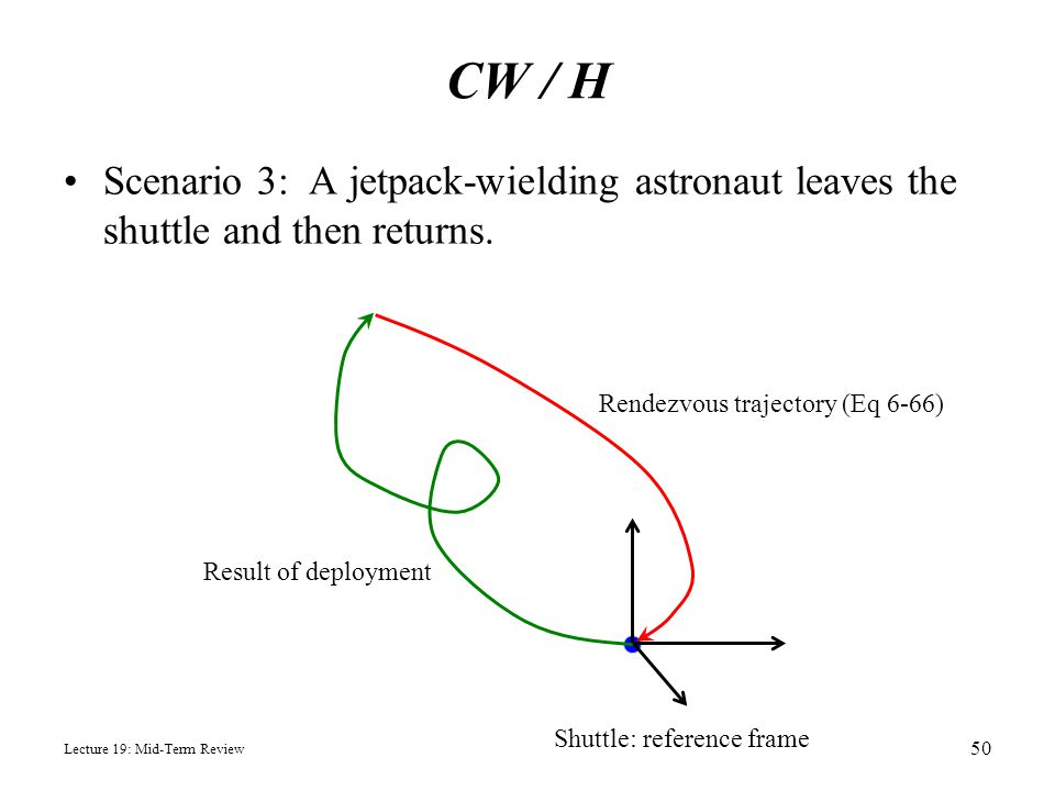 CW / H Scenario 3: A jetpack-wielding astronaut leaves the shuttle and then returns. Rendezvous trajectory (Eq 6-66)