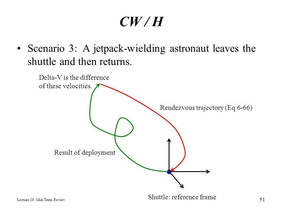 CW / H Scenario 3: A jetpack-wielding astronaut leaves the shuttle and then returns. Delta-V is the difference of these velocities.