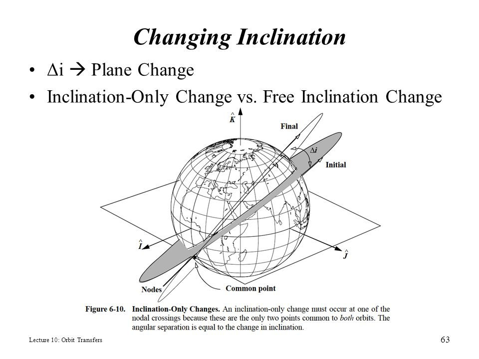 Changing Inclination Δi  Plane Change