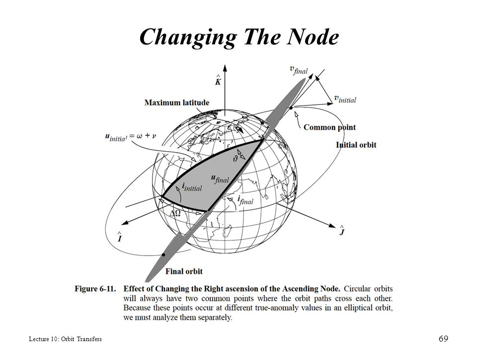 Changing The Node Lecture 10: Orbit Transfers
