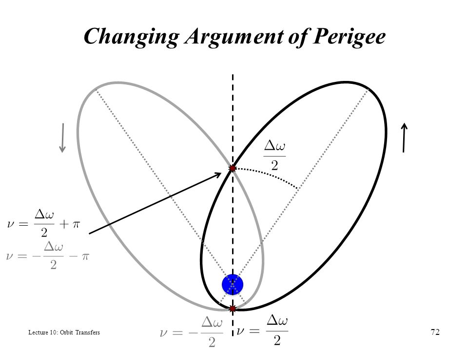 Changing Argument of Perigee