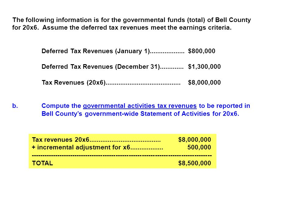 The following information is for the governmental funds (total) of Bell County
