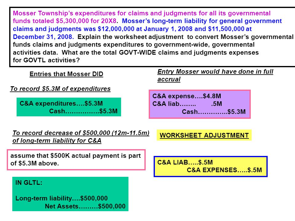 Mosser Township's expenditures for claims and judgments for all its governmental