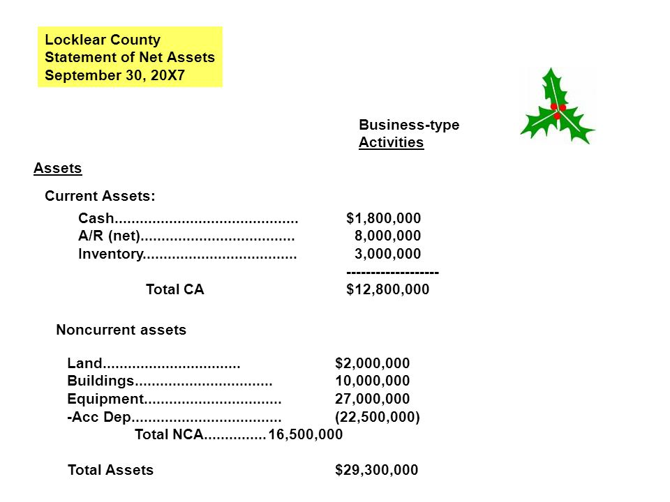 Locklear County Statement of Net Assets. September 30, 20X7. Business-type. Activities. Assets.