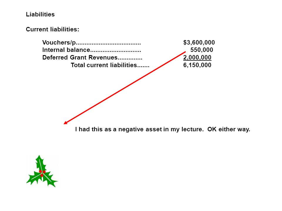 Liabilities Current liabilities: Vouchers/p..................................... $3,600,000.