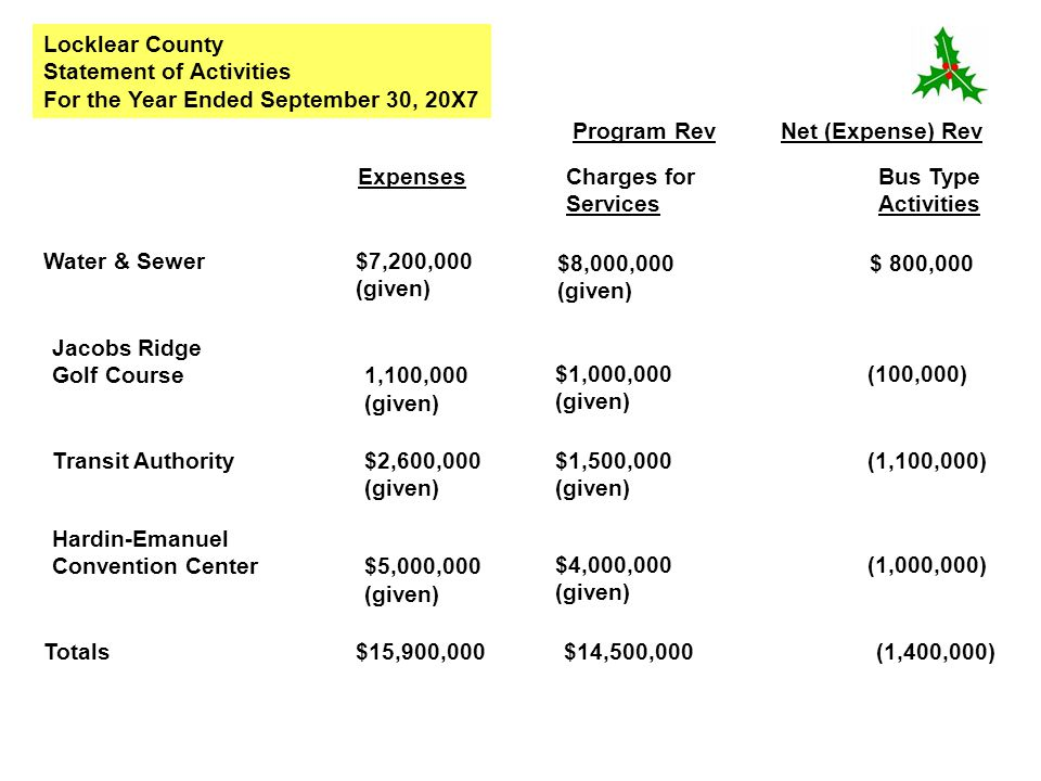 Locklear County Statement of Activities. For the Year Ended September 30, 20X7. Program Rev Net (Expense) Rev.