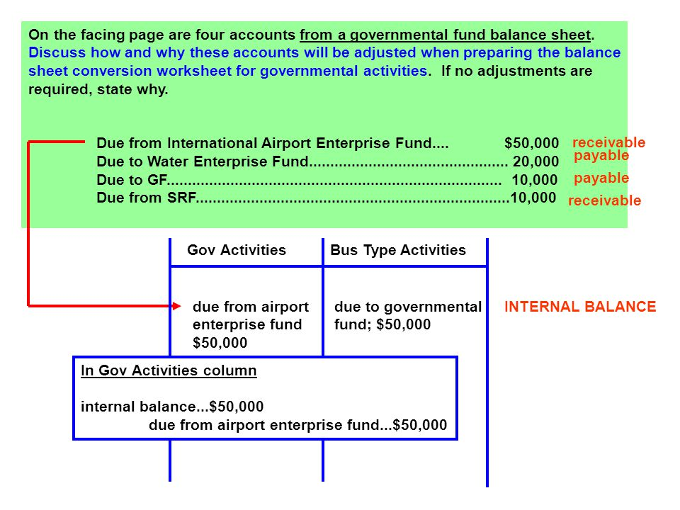 On the facing page are four accounts from a governmental fund balance sheet.