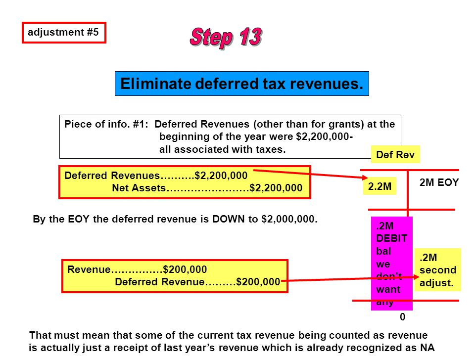 Eliminate deferred tax revenues.