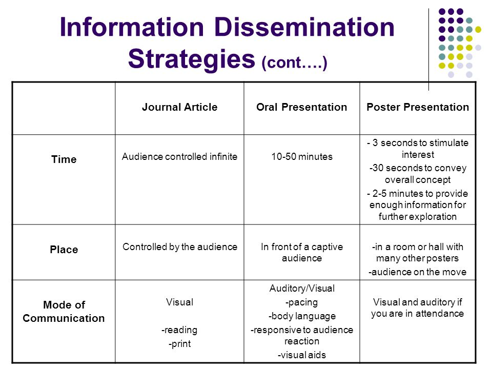 Information Dissemination Strategies (cont….)
