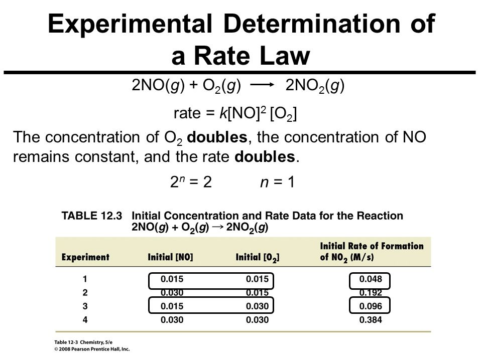 Experimental Determination of a Rate Law