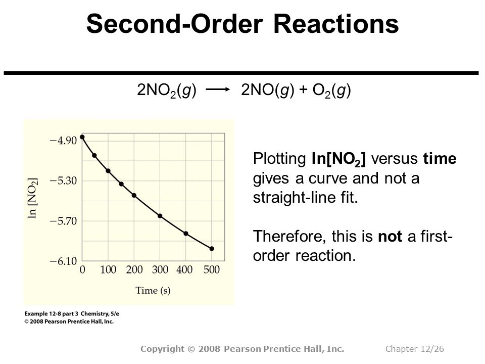 Second-Order Reactions