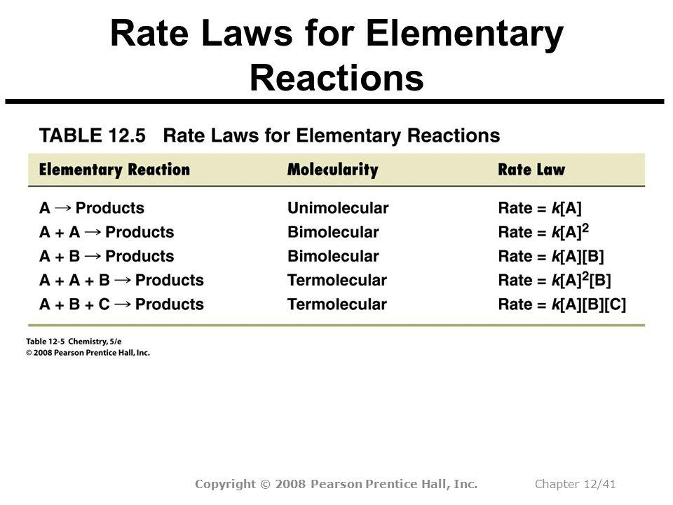 Rate Laws for Elementary Reactions