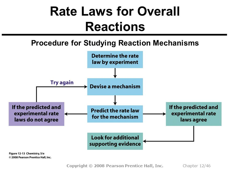 Rate Laws for Overall Reactions