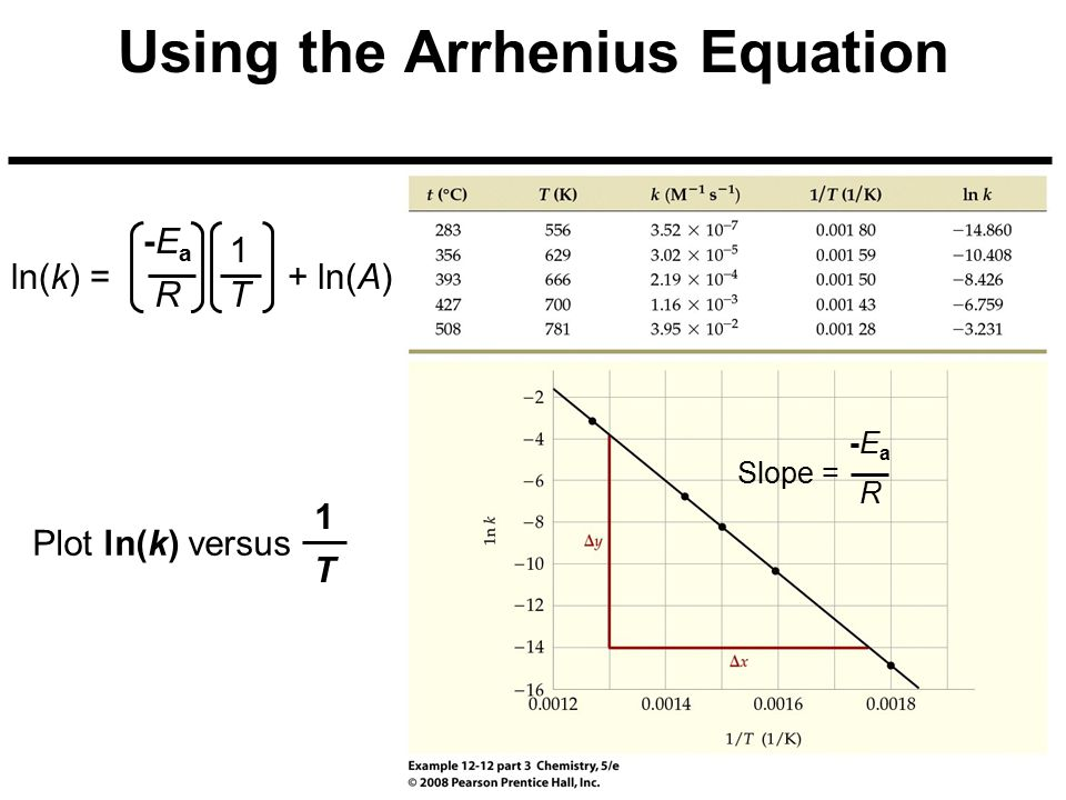 Using the Arrhenius Equation