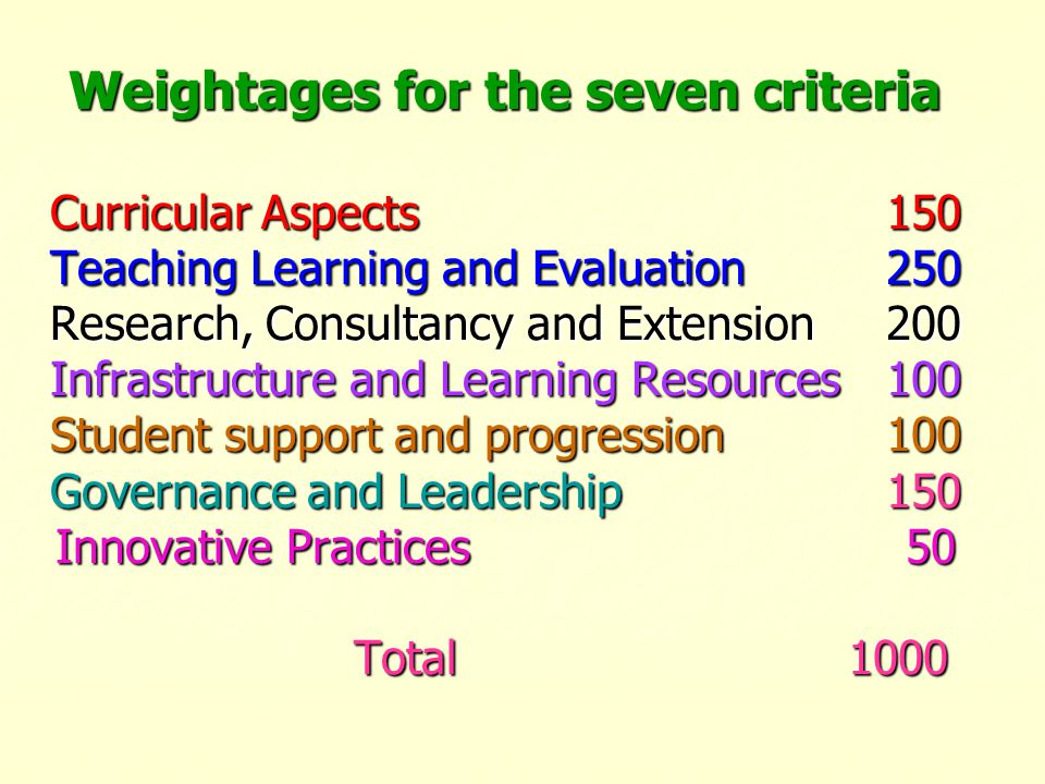 Weightages for the seven criteria Curricular Aspects