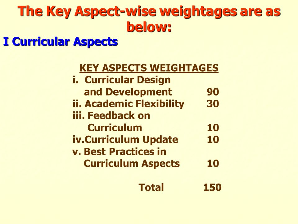 The Key Aspect-wise weightages are as below: