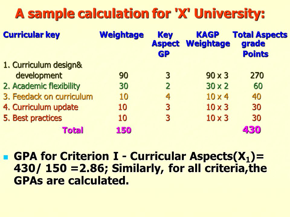 A sample calculation for X University: