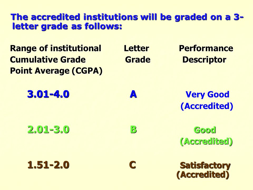 The accredited institutions will be graded on a 3- letter grade as follows: