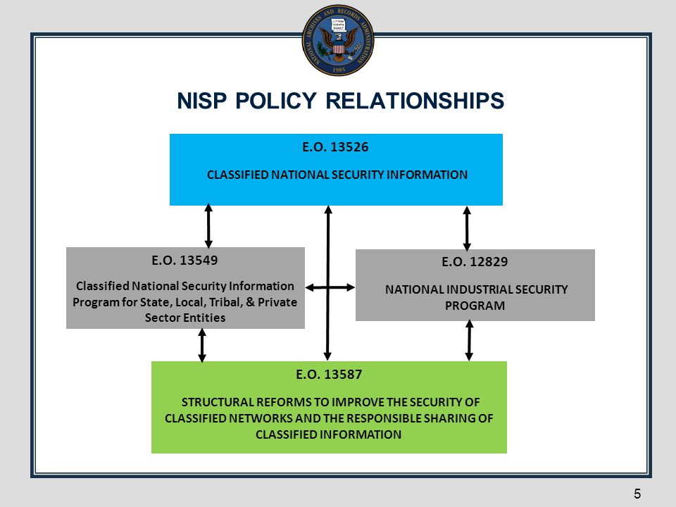 NISP POLICY RELATIONSHIPS