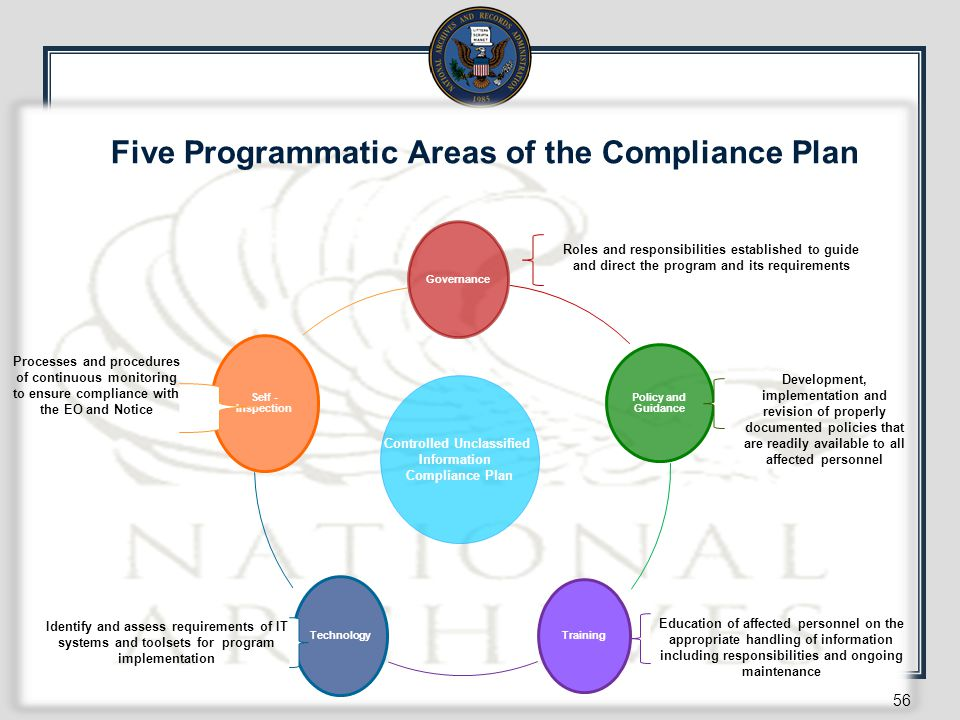 Five Programmatic Areas of the Compliance Plan