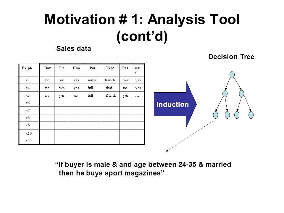 Motivation # 1: Analysis Tool (cont'd)
