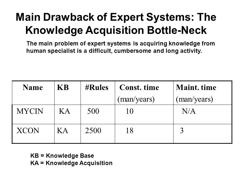 Main Drawback of Expert Systems: The Knowledge Acquisition Bottle-Neck