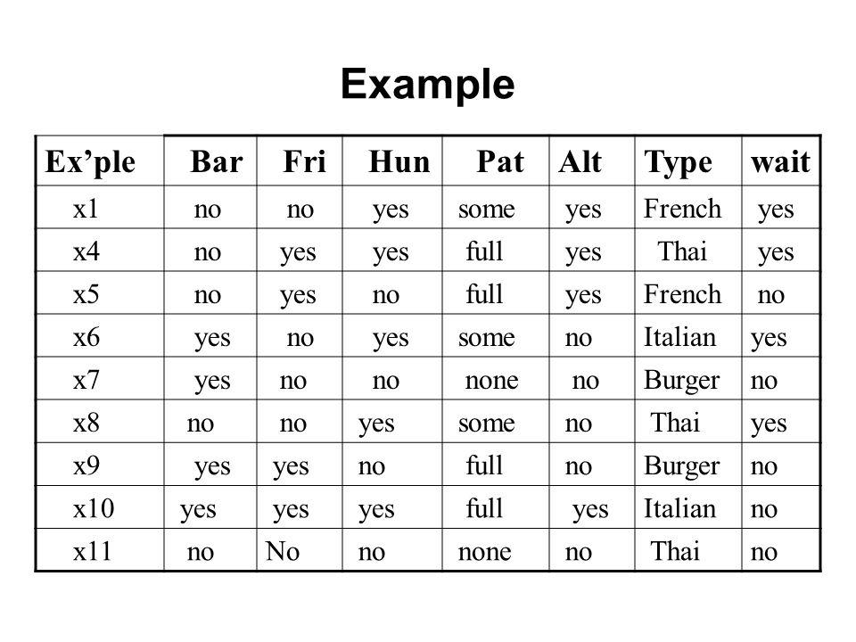 Example Ex'ple Bar Fri Hun Pat Alt Type wait x1 no yes some French x4