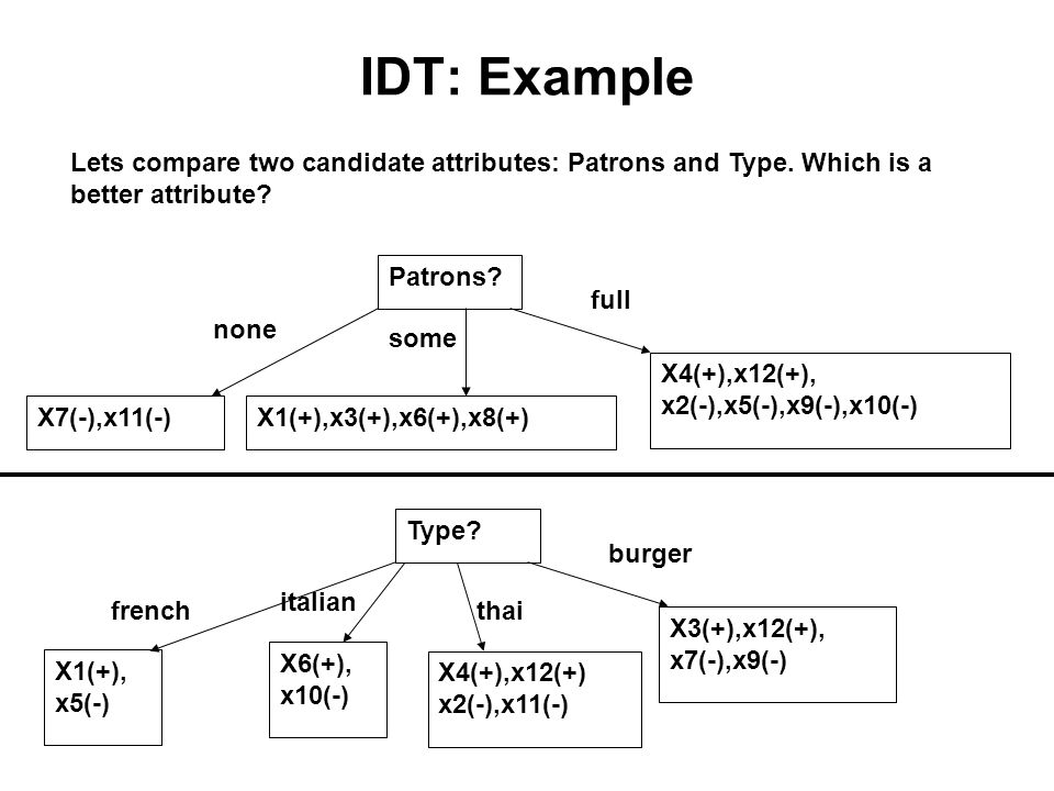 IDT: Example Lets compare two candidate attributes: Patrons and Type. Which is a better attribute Patrons