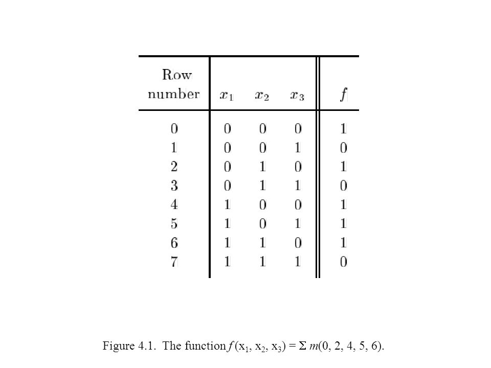 Figure 4.1. The function f (x1, x2, x3) =  m(0, 2, 4, 5, 6).