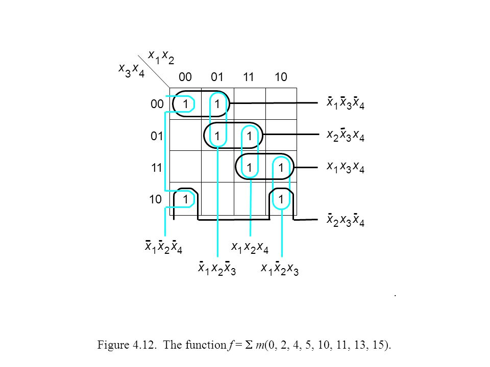 Figure 4.12. The function f =  m(0, 2, 4, 5, 10, 11, 13, 15).