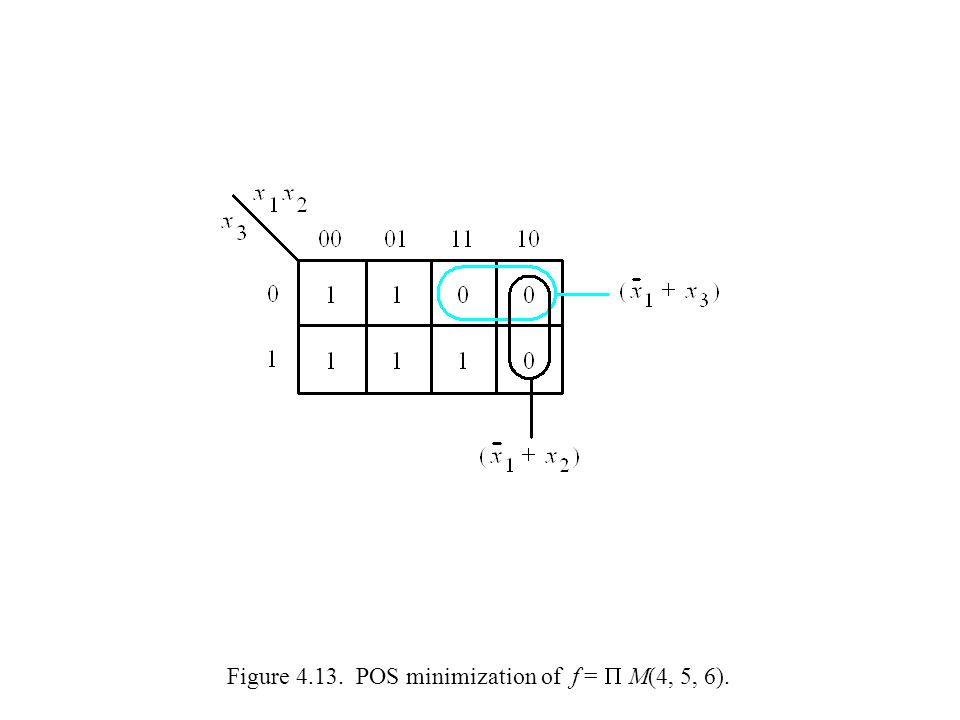 Figure 4.13. POS minimization of f =  M(4, 5, 6).