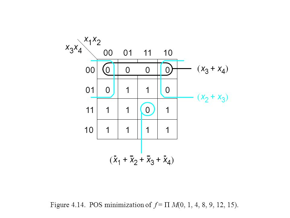 Figure 4.14. POS minimization of f =  M(0, 1, 4, 8, 9, 12, 15).