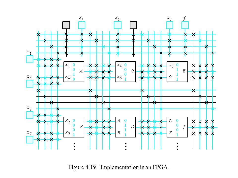 Figure 4.19. Implementation in an FPGA.