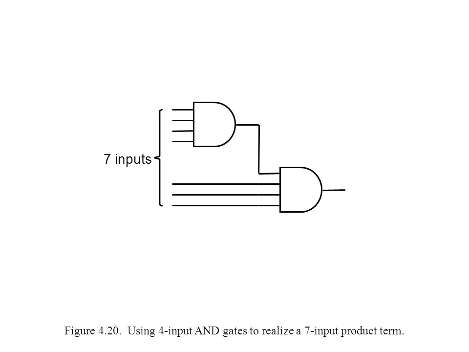 7 inputs Figure 4.20. Using 4-input AND gates to realize a 7-input product term.