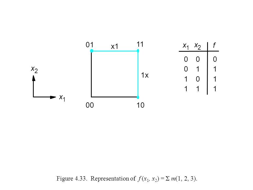 Figure 4.33. Representation of f (x1, x2) =  m(1, 2, 3).