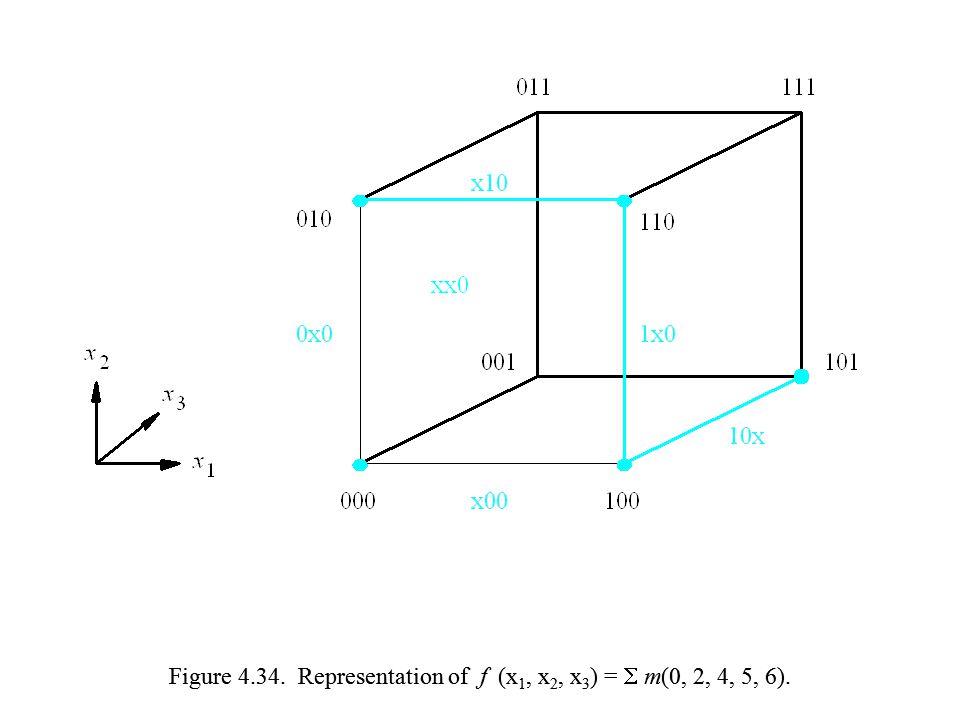 Figure 4.34. Representation of f (x1, x2, x3) =  m(0, 2, 4, 5, 6).