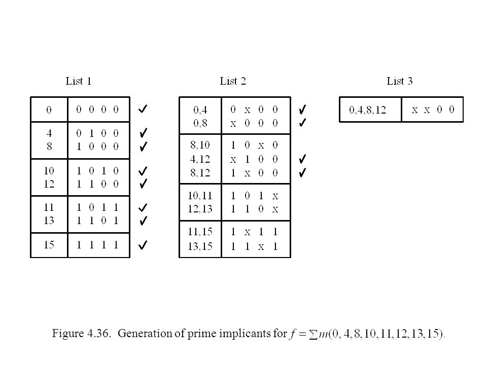 Figure 4.36. Generation of prime implicants for