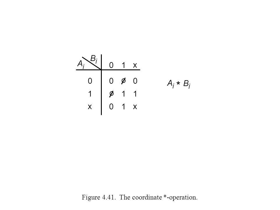 Figure 4.41. The coordinate *-operation.