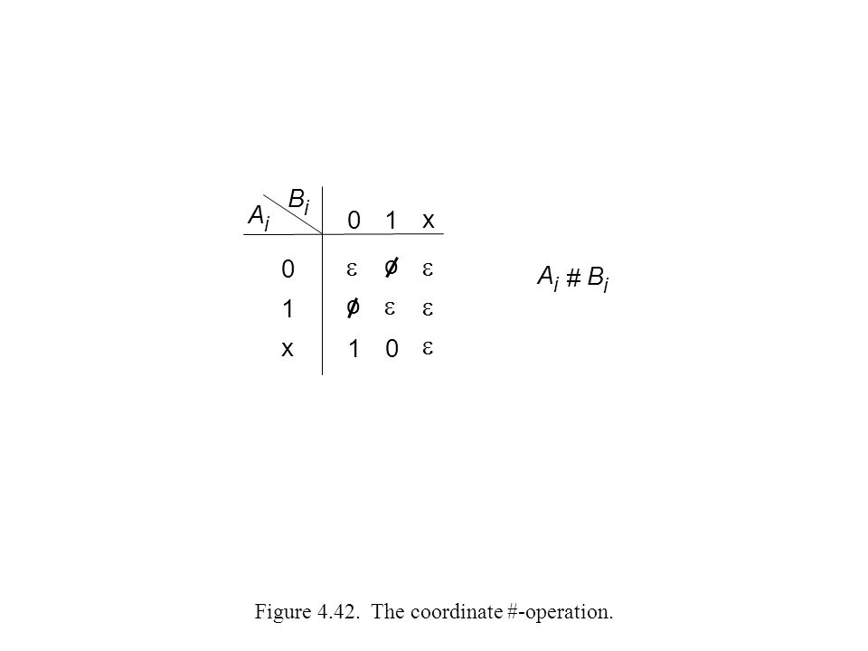 Figure 4.42. The coordinate #-operation.
