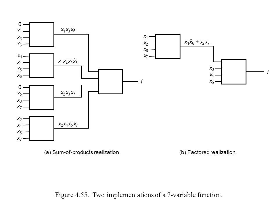 Figure 4.55. Two implementations of a 7-variable function.