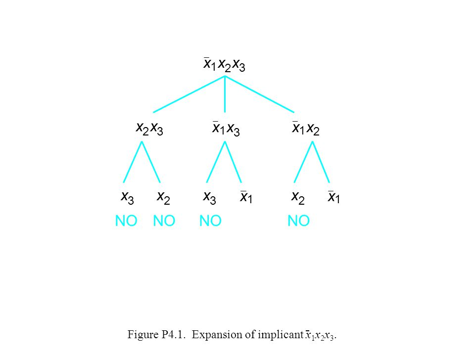 Figure P4.1. Expansion of implicant x1x2x3.