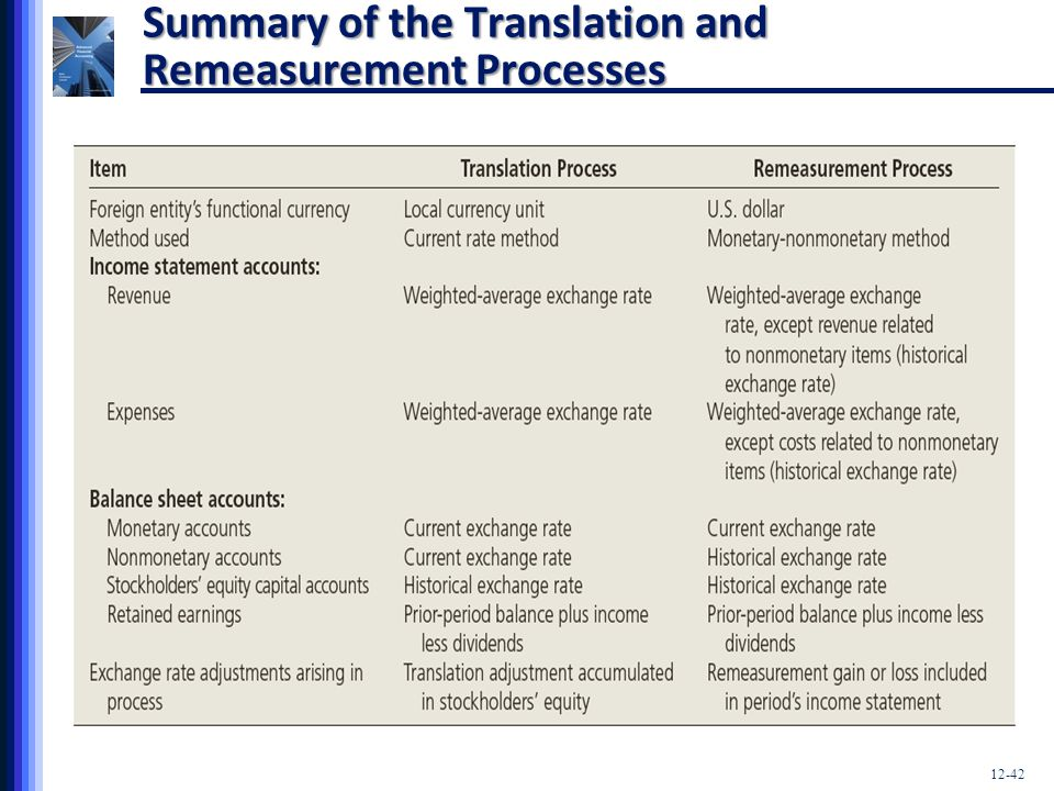 Summary of the Translation and Remeasurement Processes